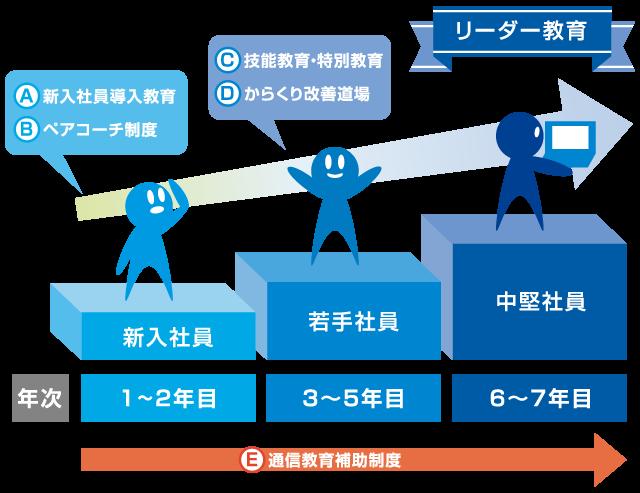 ステップアプップログラム体系イメージ